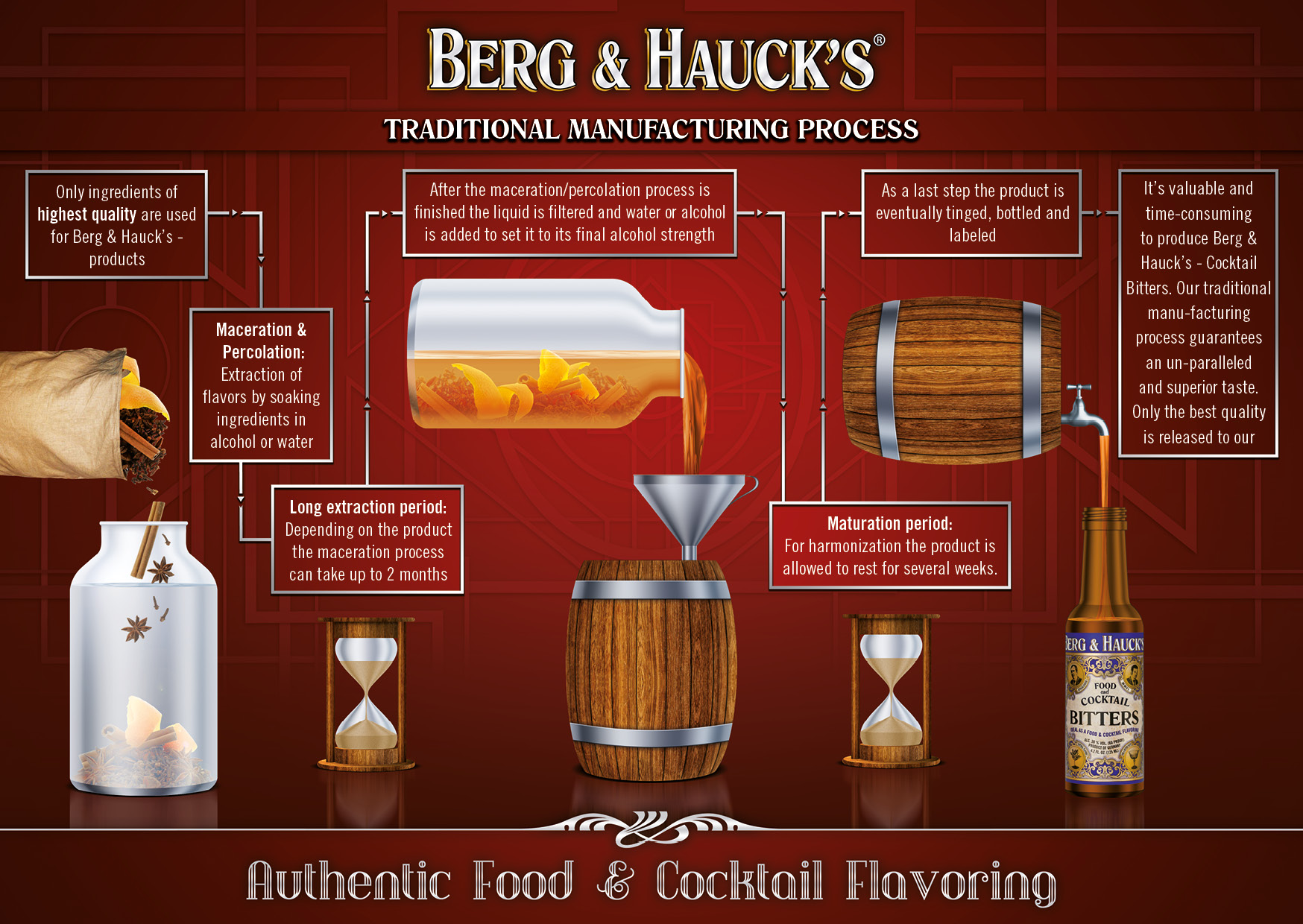 Berg and Hauck Bitters Manufacturing Process